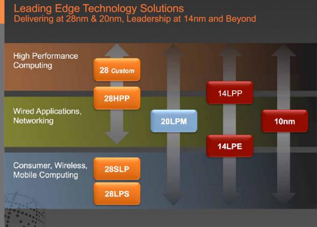 Globalfoundries/Samsung bieten 14 nm als LPP und LPE an; hinter 28 nm Custom verbirgt sich 28 nm SHP für Kaveri und Carrizo. (Bild: Globalfoundries)
