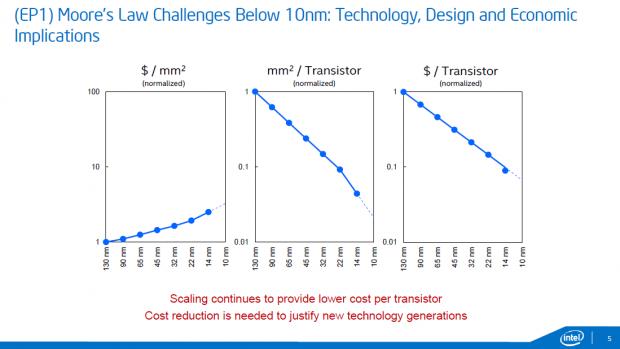 Die Kosten pro mm² steigen, die pro Transistor sinken. (Bild: Intel)