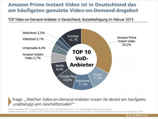 Beliebtheit der Video-Streaming-Dienste in Deutschland, Stand: Februar 2015 (Bild: Goldmedia)