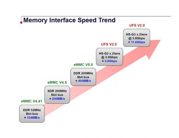 eMMC- und UFS-Geschwindigkeiten im Vergleich (Bild: Toshiba)