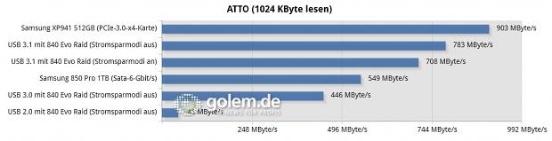 Asus Z97-A/USB 3.1, Core i3-4430, 2 x 8 GByte DDR3-1600, Win8.1 x64