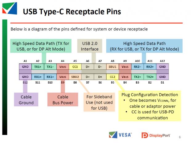 Die Pinbelegung von USB 3.1 (Bild: Vesa)