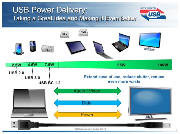USB Power Delivery im Überblick (Bild: Intel)