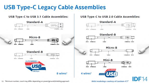 Das kann der neue Stecker Typ C - Test USB 3.1 mit Stecker Typ C ...