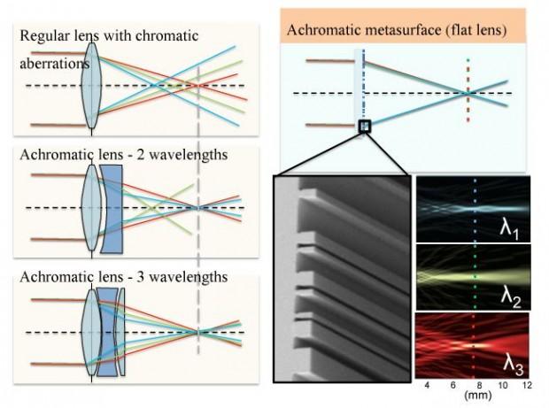 Vergleich des Brechungsverhaltens von herkömmlichen Linsen (links) und einer achromatischen Metaoberfläche. (Bild: Patrice Genevet, Federico Capasso, Francesco Aieta/Harvard)