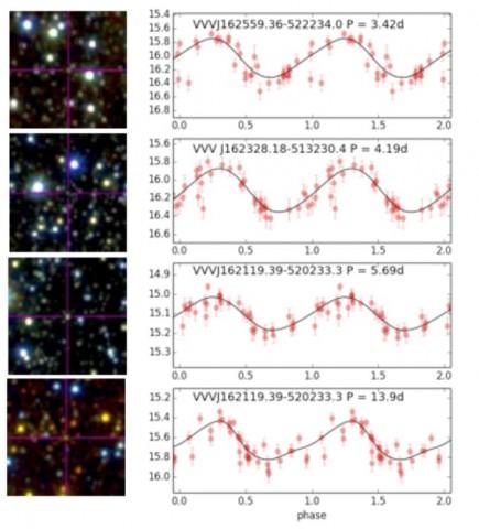 Die vier entdeckten Cepheiden und die beobachtete Veränderung ihrer Helligkeit (Bild: Chakrabarti et al, 2015)