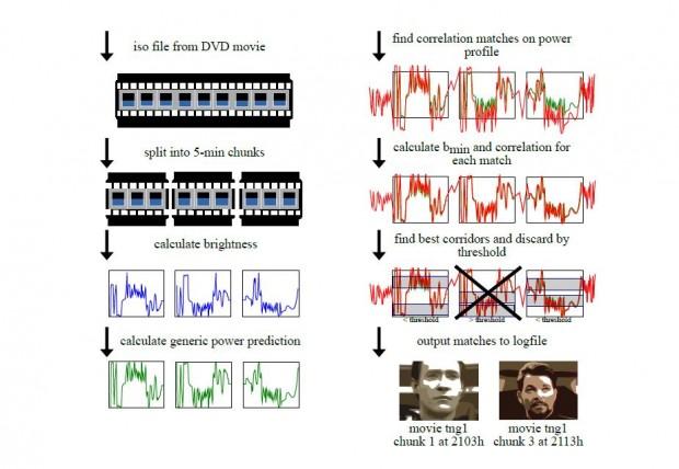 Mit dieser Methode konnten die Forscher eine Filmsequenz anhand des Stromverbrauchs identifizieren. (Quelle: Fachhochschule Münster)