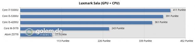 Dell XPS 13 (Core i7-5500U), Lenovo Thinkpad X1 Carbon v3 (Core i5-5300U), Schenker S403 (Core i5-4200), Lenovo Thinkpad 8 (Atom Z3770)