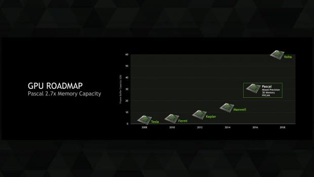 Roadmap zum Speicherausbau (Bild: Nvidia)