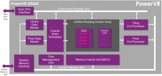 Blockdiagramm der PowerVR G6020 (Bild: Imagination Technologies)