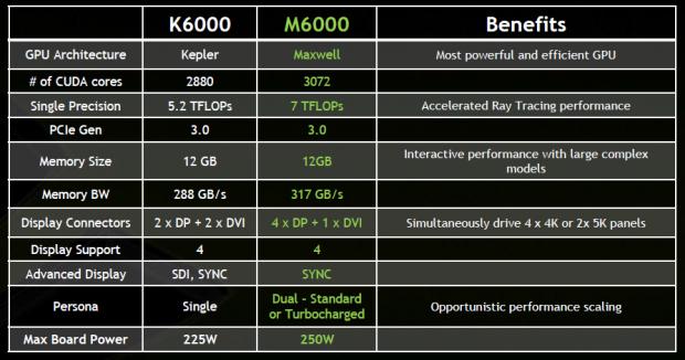 Quadro K6000 gegen M6000 (Bild: Nvidia)
