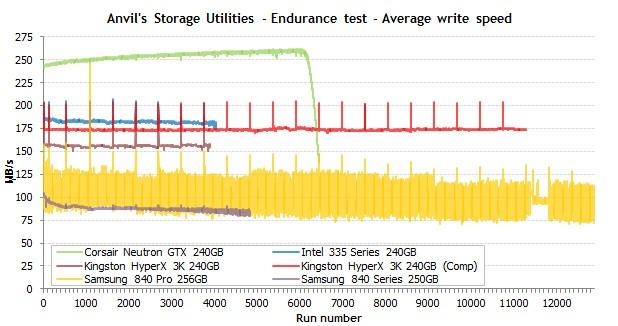 Samsungs SSD 840 Pro, hier gelb dargestellt, hielt am längsten durch. (Bild: Tech Report)