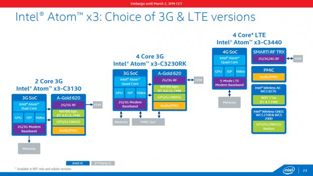 Sofia-3G, Sofia 3G-R und Sofia LTE (Bild: Intel)
