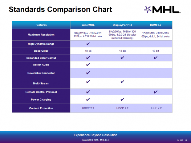 Super MHL im Vergleich mit DP 1.3 und HDMI 2.0 (Bild: MHL-Konsortium)