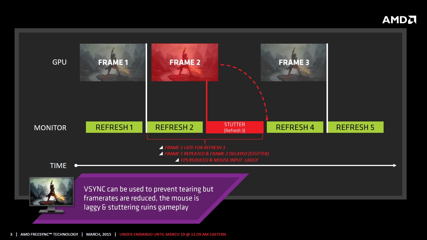AMD Freesync im Test: Kostenlos im gleichen Takt - Mit Vsync stottert die Bildausgabe, zudem steigt die Eingabelatenz. (Bild: AMD)