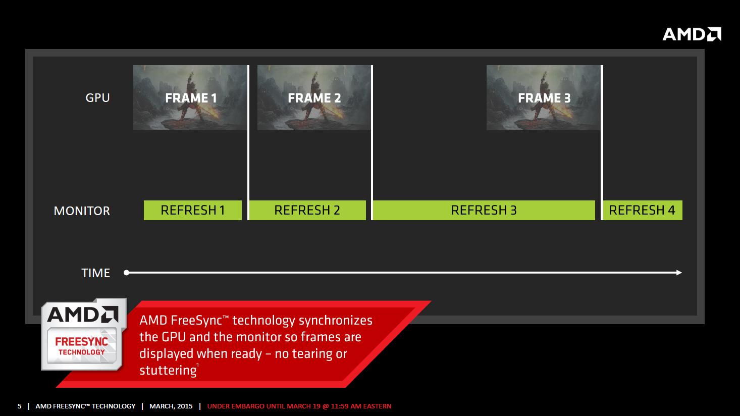 AMD Freesync im Test: Kostenlos im gleichen Takt - Freesync gibt passt die Hz-Frequenz an die Framerate an. (Bild: AMD)