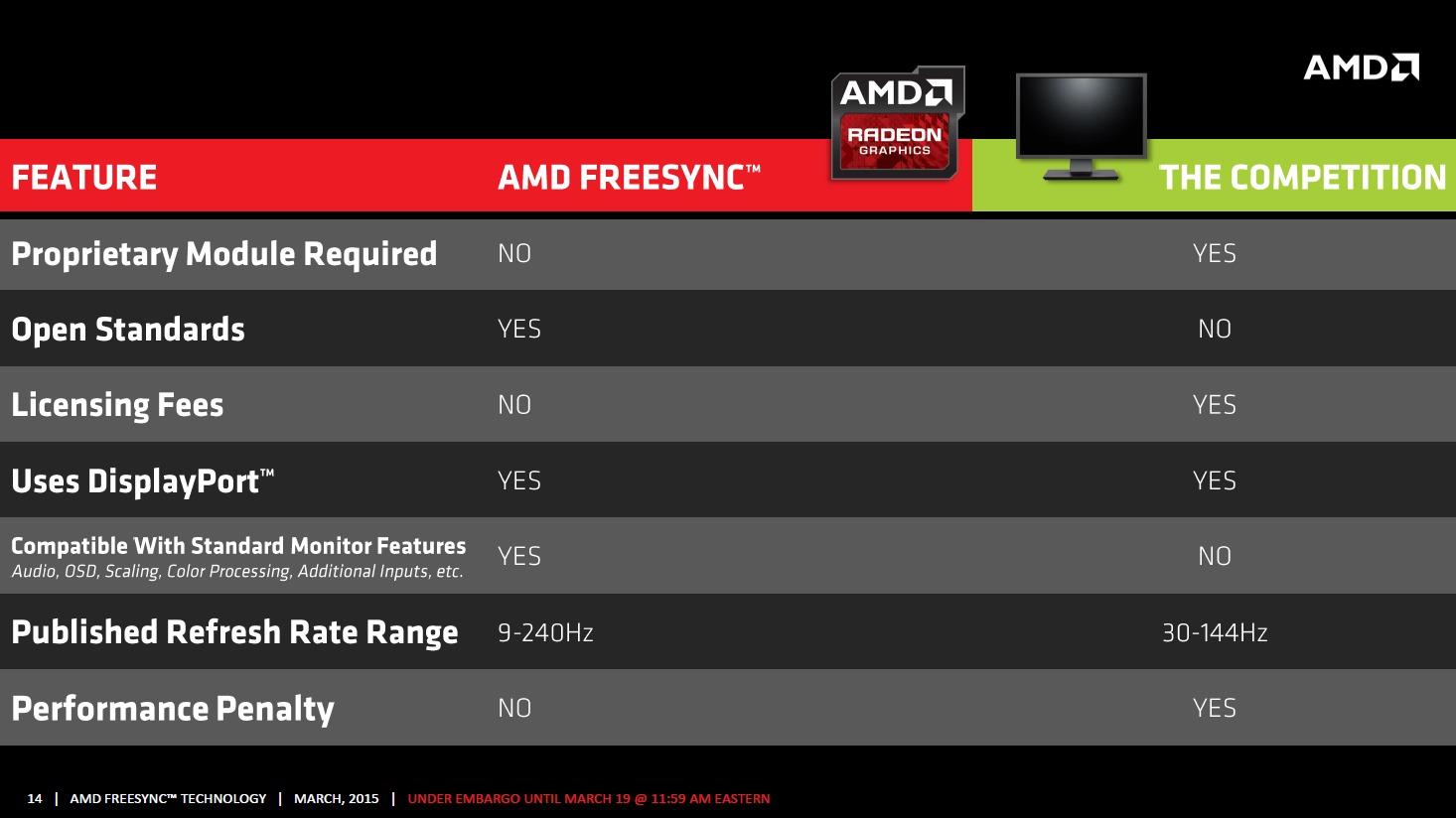 AMD Freesync im Test: Kostenlos im gleichen Takt - Freesync gegen Vsync (Bild: AMD)