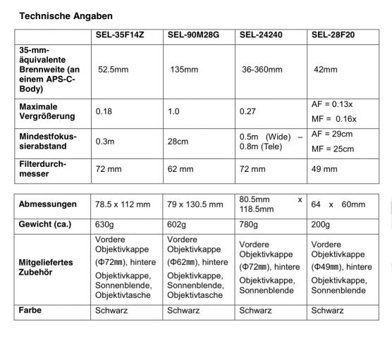 Technische Daten der neuen Sony-Objektive (Bild: Sony)