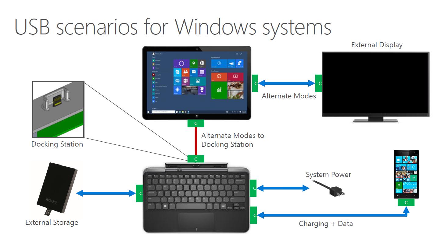Schnittstelle: Windows 10 unterstützt USB Typ C - Windows 10 und USB Typ C (Bild: Microsoft)