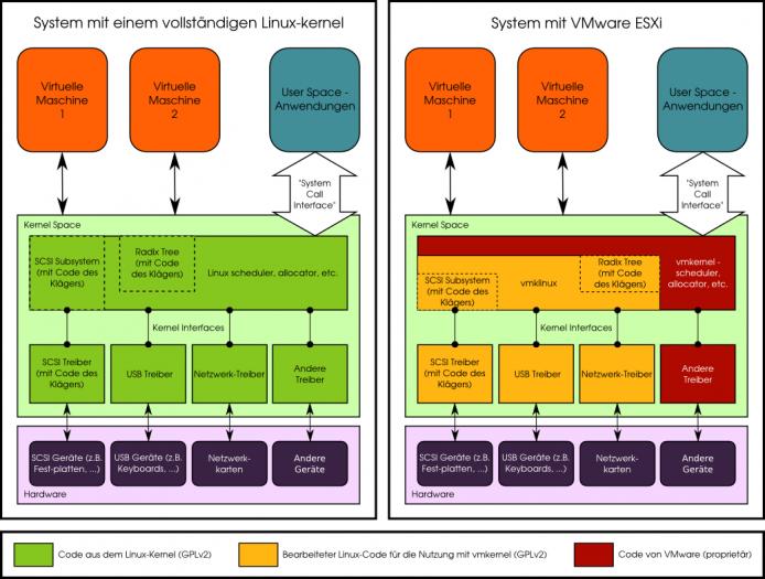 Schematische Darstellung des Aufbaus von Esxi aus Sicht von Hellwig (Bild: Software Freedom Conservancy - CC-BY-SA 4.0)