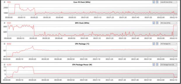 Jeder Core M, hier ein 5Y70 mit 6 Watt, drosselt nach wenigen Sekunden seinen Takt um die TDP einzuhalten (Bild: Golem.de)