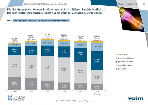 Die meisten deutschen Haushalte surfen mit 2 bis 16 MBit/s. (Screenshot: Golem.de)