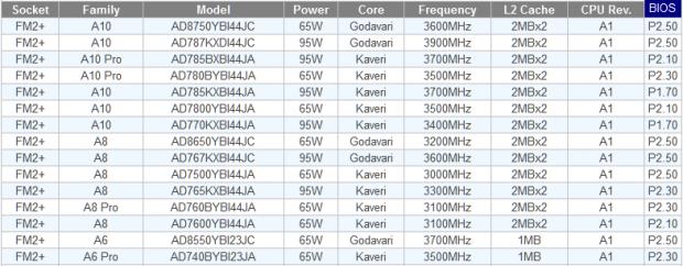 CPU-Kompatibilitätsliste mit Godavari-Unterstützung (Screenshot: Golem.de)