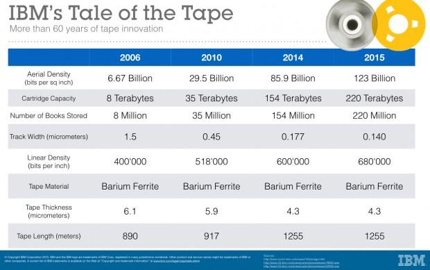 Entwicklung der Magnetbandkapazität (Bild: IBM)