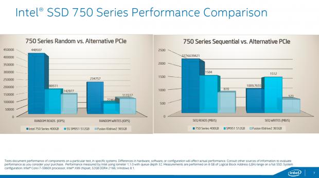 Die SSD 750 im Vergleich mit Samsungs SM951 (Bild: Intel)