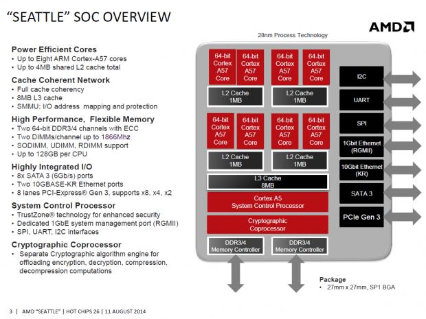 Blockdiagramm des Opteron A1100 (Bild: AMD)