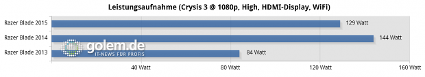 Razer Blade, Windows 8.1 x64, Geforce 350.12 WHQL (High Quality)