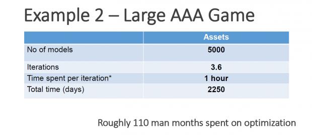 Die Asset-Erstellung kostet Hunderte von Arbeitstagen. (Bild: Simplygon)
