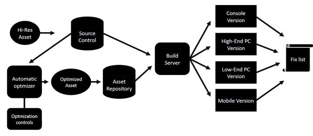 Automatisierte LoD-Stufen sind praktisch, wenn ein Spiel auf mehreren Plattformen erscheinen soll. (Bild: Simplygon)