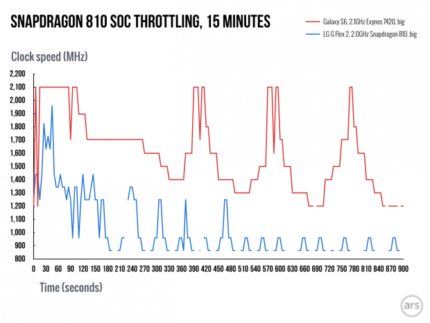 Der Snapdragon 810 drosselt seine Kerne deutlich schneller und stärker als der Exynos 7420. (Bild: Ars Technica)