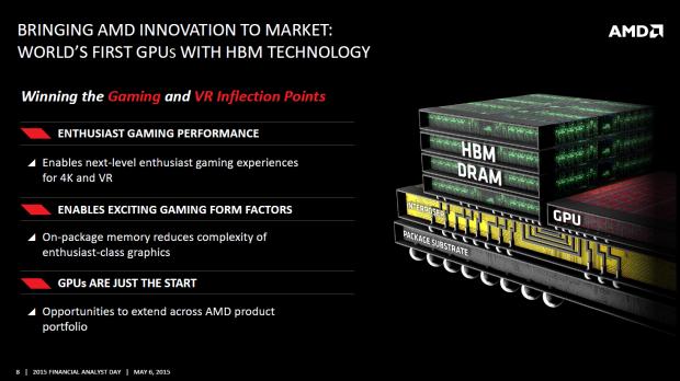 Die neue Radeon-Karte ist mit HBM ausgestattet. (Bild: AMD)