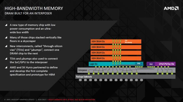 Details zu HBM (Bild: AMD)