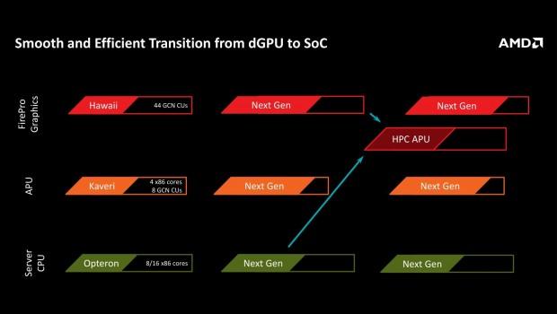 Eine APU mit Zen-Kernen und einer Grafikeinheit der nächsten Generation soll im HPC-Bereich konkurrieren. (Bild: AMD)
