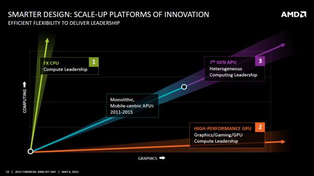 Die CPU- wie GPU-Leistung steigt und steigt. (Bild: AMD)