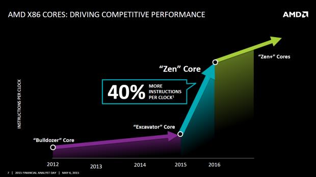 Die Zen-Architektur soll verglichen mit der Excavator-Technik 40 Prozent mehr IPC bieten. (Bild: AMD)