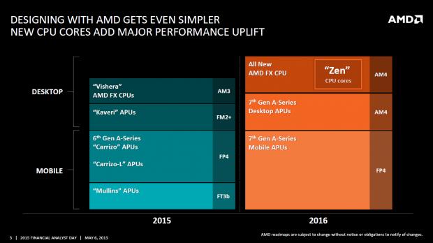 Prozessor-Roadmap für 2015 und 2016 (Bild: AMD)