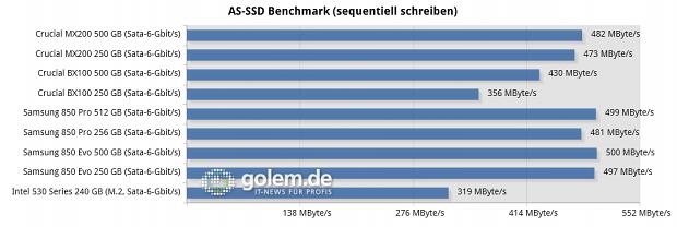 Asus Z97 Deluxe, Core i7-4790K, 2 x 8 GByte DDR3-1600, Seasonic Platinum Fanless 520W; Windows 8.1 x64