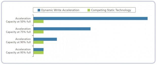 Micron erklärt die Dynamic Write Acceleration. (Bild: Micron)