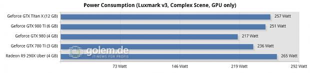 Core i7-5960X @ 3,6 GHz, 4 x 4 GByte DDR3-2400, Asus X99; Windows 8.1 Update x64, Catalyst 15.4 Beta, Geforce 352.90 Beta