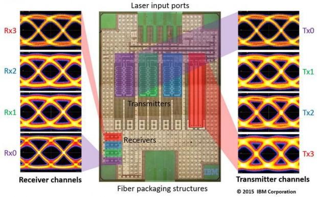 Chip mit Silicon Photonics (Bild: Intel)