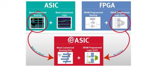 Die Nextreme-Chips sind ASICs mit FPGA-Vorteilen. (BIld: eASIC)