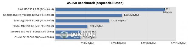 Testsystem: Asus Z97-Deluxe [NFC & WLC], Core i7-4790K (Stromsparmodi & Turbo deaktiviert), 2 x 8 GByte DDR3-1600, Windows 8.1 Pro x64