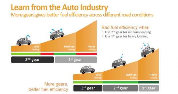 Der obligatorische Autovergleich (Bild: Mediatek)