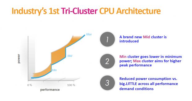 Drei statt zwei Cluster steigern die Effizienz. (Bild: Mediatek)
