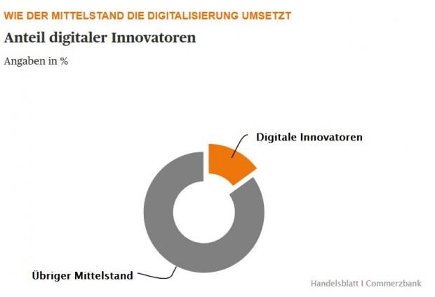 Der Mittelstand und Industrie 4.0 (Daten: Commerzbank, Grafik: Handelsblatt)