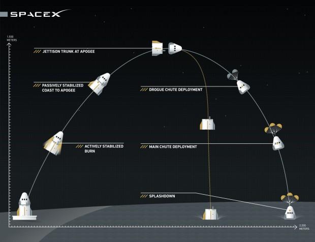 Der geplante Verlauf des Testflugs am 6. Mai 2015 (Bild: SpaceX)